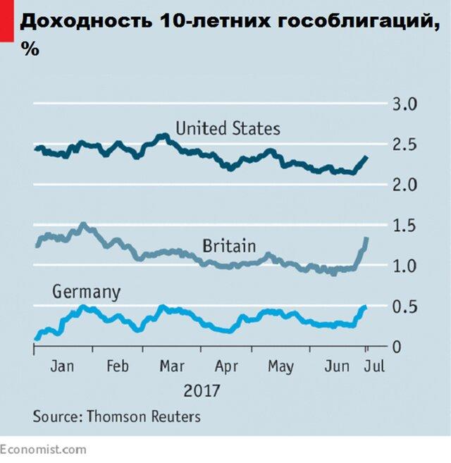 Рынки боятся резкого ужесточения монетарной политики