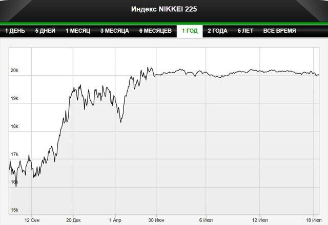 Рынки Азии падают на слабом долларе