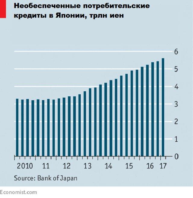 В Японии расцветает онлайн-ростовщичество
