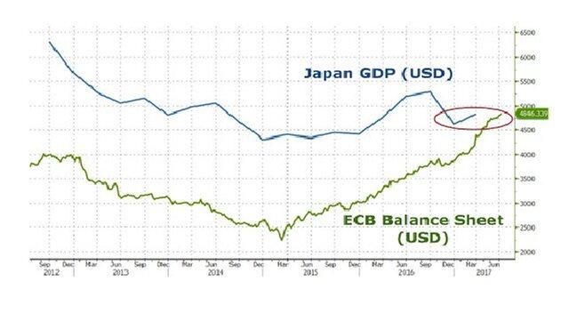 Баланс ЕЦБ сравнялся с ЕЦБ Японии. Что дальше?