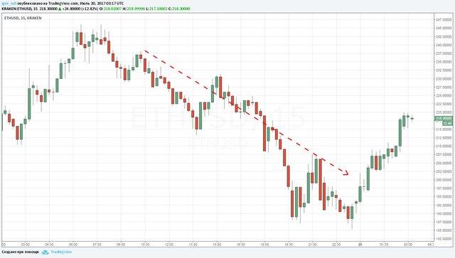 Цена биткоина подросла на20% после падения