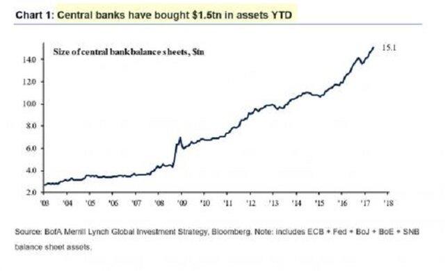 Центробанки купили 1.5трн $ активов