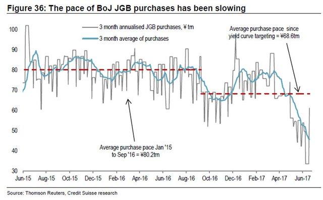 Ликвидность Японии