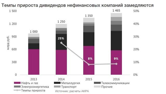 Темпы роста дивидендных выплат на фондовом рынке России
