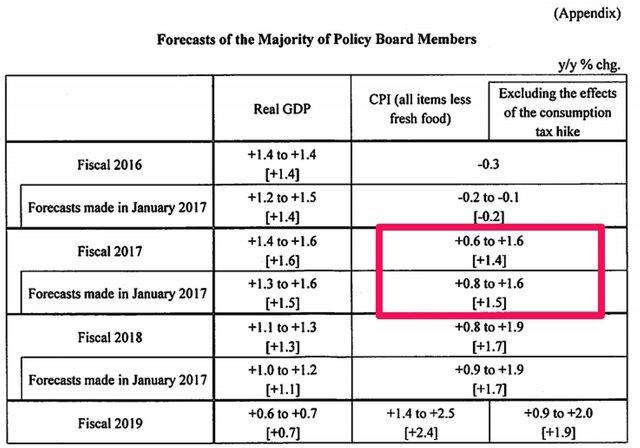 Банк Японии сохранил основную процентную ставку на прошлом уровне