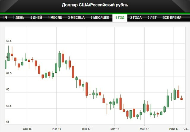 Жители России стали больше полагаться рублю