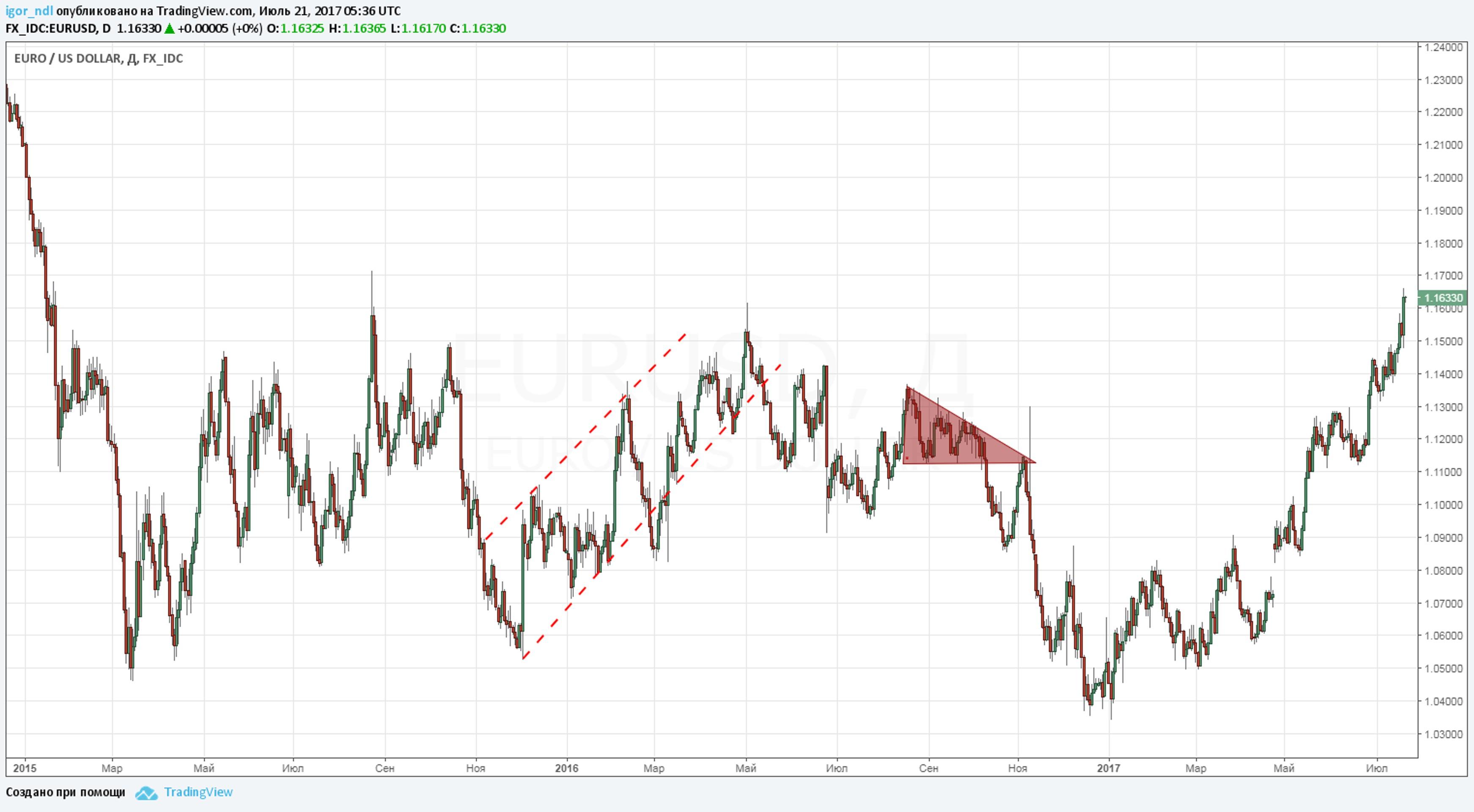 Почему рост евро - это только начало