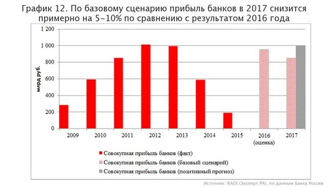 ЦБ: прибыль банков РФ рекордно выросла в I полугодии