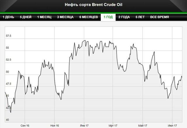 ОПЕК не удается вернуть рынок нефти к балансу