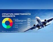 Структура себестоимости авиабилета