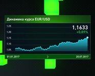 Динамика курса EUR/USD