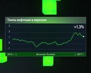 Темпы инфляции в еврозоне с 2013 года
