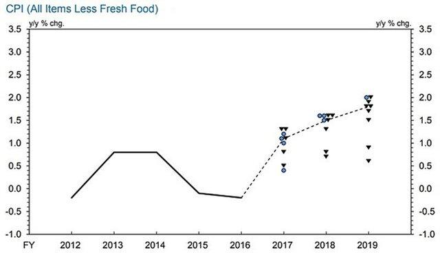 ЦБ Японии теряет уверенность в прогнозе по инфляции Распечатать