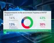Поддерживаете ли вы вступление Украины в НАТО? Опрос