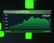 Динамика котировок BTC/USD