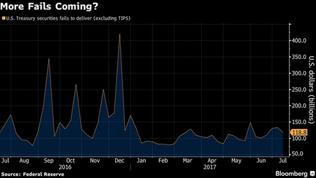 ФРС США сохранила главную  ставку науровне 1-1,25%