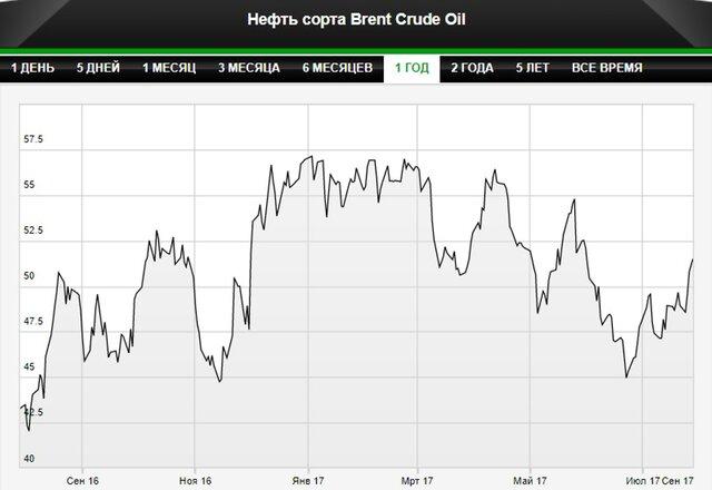 Нефть дешевеет наторгах встолице Англии иНью-Йорке