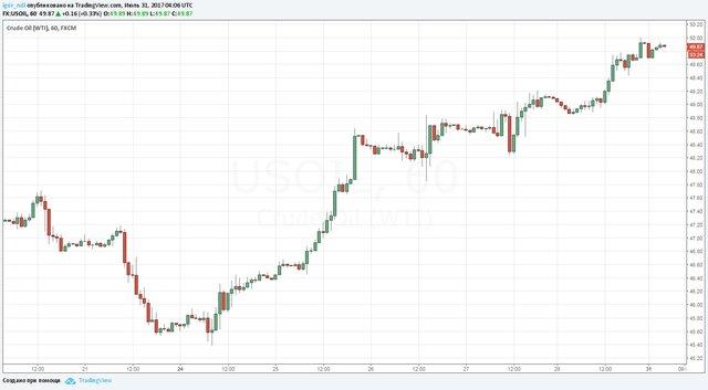 РФ превосходит план сокращения добычи нефти врамках сделки ОПЕК+