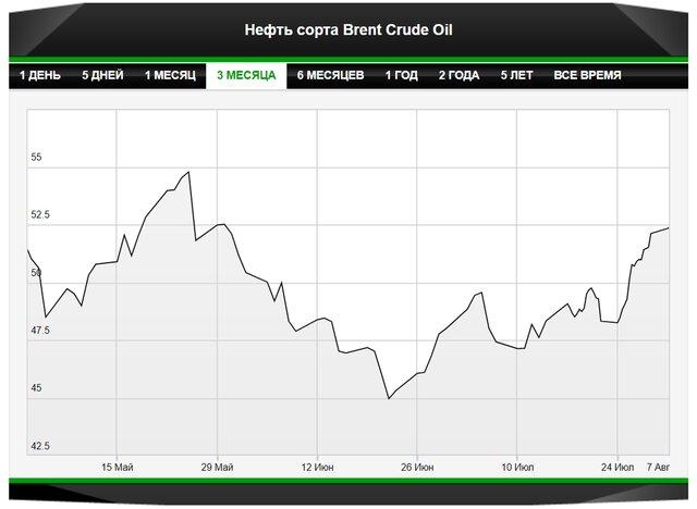 Эстафета от ОПЕК+ поддержит нефть