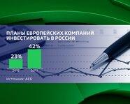 Планы европейских компаний инвестировать в Россию