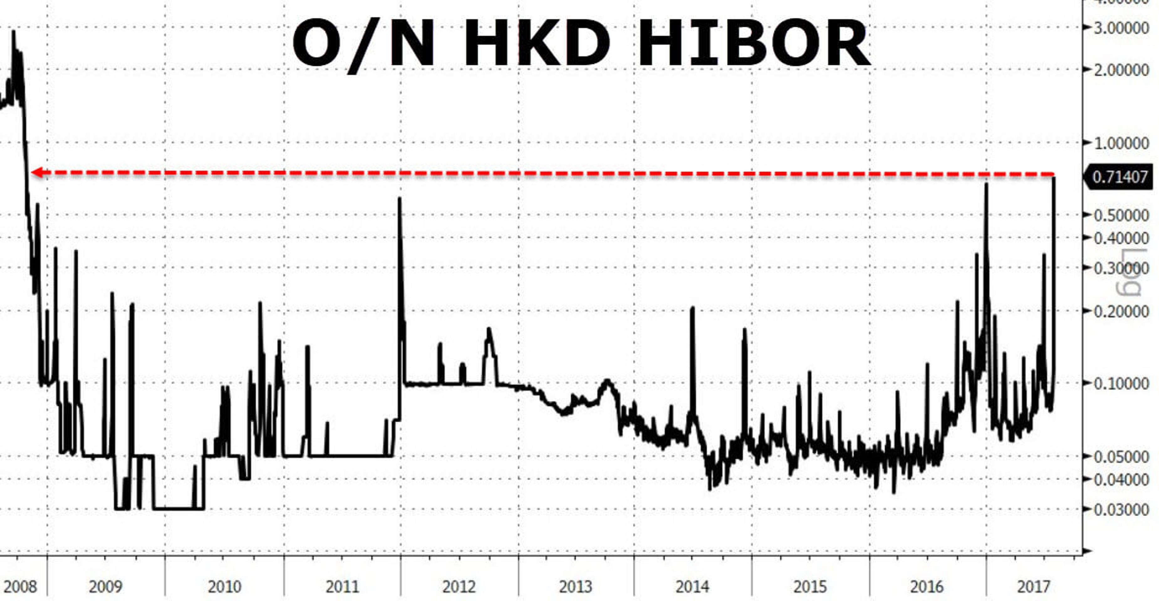 Рынок Гонконга вспомнил про Lehman Brothers
