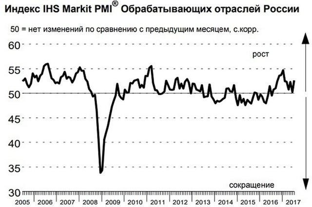 Индустриальный PMI РФ намаксимуме заполгода