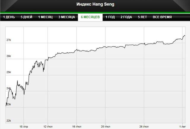 Рынки Азии начали август с роста
