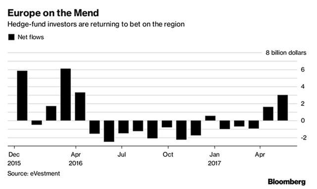 Европа привлекает хедж-фонды на фоне роста экономики