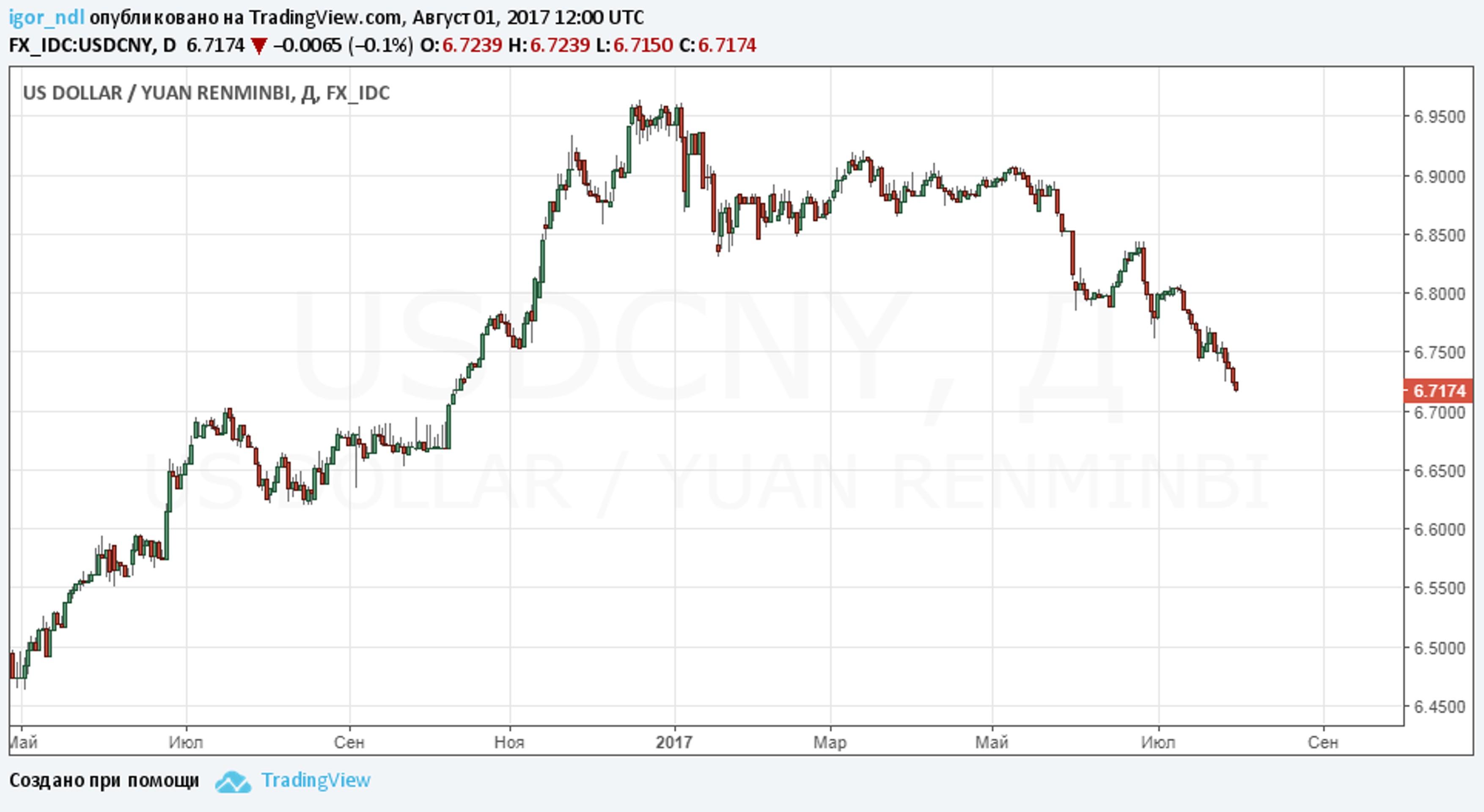 Почему юань - новая цель для игры в керри-трейд