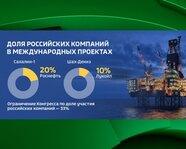 Доля российских компаний в международных проектах