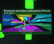 Взаимные долговые требования в России