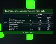 Долговые отношения в России, в трлн руб.