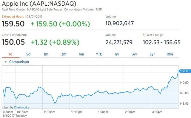 Акции Apple взлетели на 6% после сильных результатов