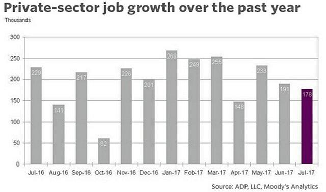 ADP: число занятых вСША выросло всередине лета слабее прогнозов