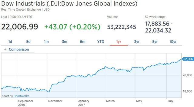 Dow может превысить 22000 на фоне роста акций Apple