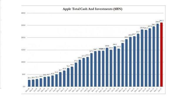 Почему Apple вполне может стать хедж-фондом