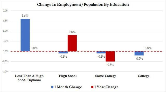 динамика занятости