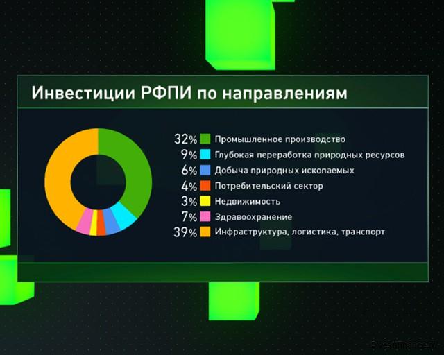 Инвестиции по направлениям РФПИ