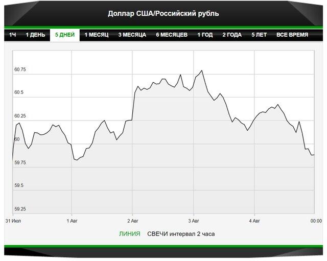 У рубля есть шанс на укрепление