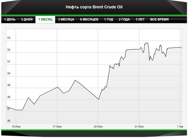 Цены нанефть упали перед принципиальной встречей ОПЕК