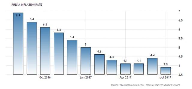 Инфляция заставит ЦБ РФ поторопиться