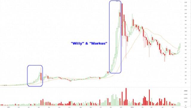 Курс Bitcoin Cash поборол отметку $500