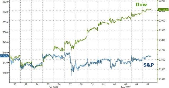 Баффетт не знает куда вложить $100 млрд. Почему?