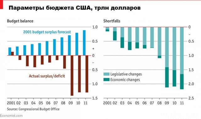 Параметры бюджета США