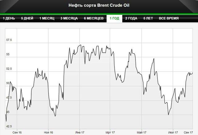 Нефть растет после решения саудитов снизить экспорт