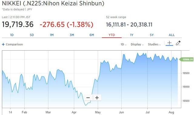 Рынки и доллар упали из-за напряженности вокруг КНДР