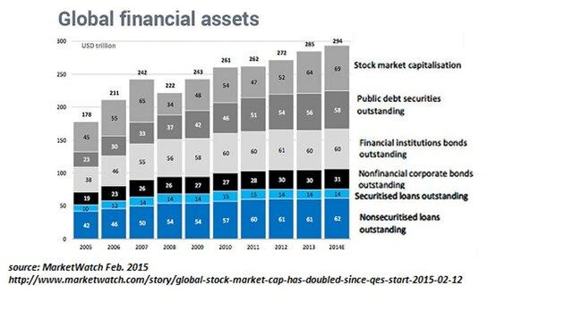 Глобальные финансовые активы