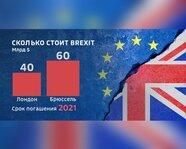 Сколько стоит Brexit?