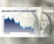 Динамика фунта стерлинга к евро