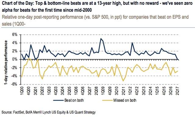 Высокие доходы компаний США не привлекают инвесторов
